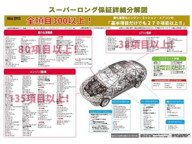 スーパーロング保証は、一台一台さまざまな状態の中古車だからこそ、業界最多水準の保証範囲とわかりやすい価格設定で安心の保証をご用意しました。車の調子が悪くなっても、保証範囲内なら修理費は0円!
