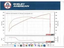 ネバダ州ラスベガスのシェルビーアメリカン本社にて、ファインチューニングを実施し、シャシダイにて性能計測済み。カタログ値に比べ、タイヤ抵抗など様々な悪条件のなかでも、実測660.37hpを記録しております。