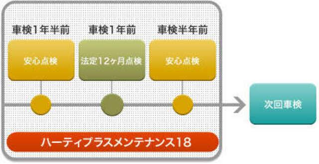 Bプラン画像:12ヶ月毎の法定点検に加え、6ヶ月毎の安心点検をプラス。いつでも安心ドライブのためのメンテナンスをセットしたパックです♪